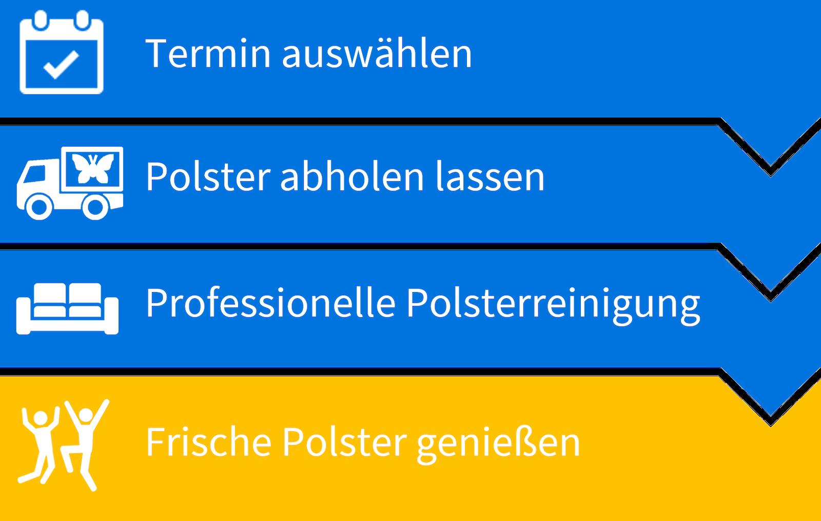Prozess der Polsterreinigung in Paderborn
